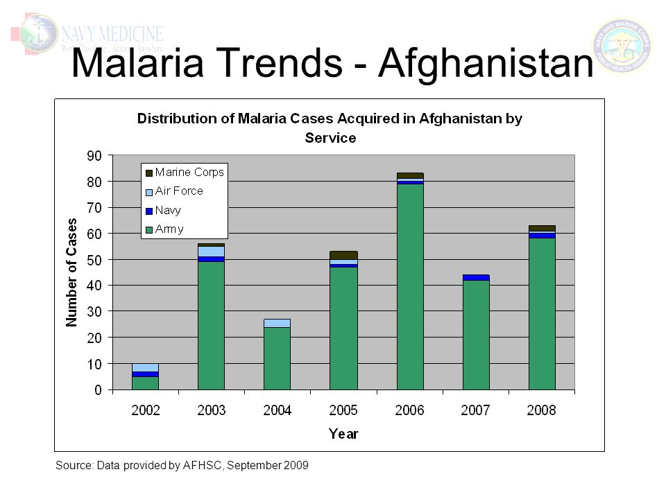 Malaria Trends - Afghanistan Source: Data provided by AFHSC, September 2009