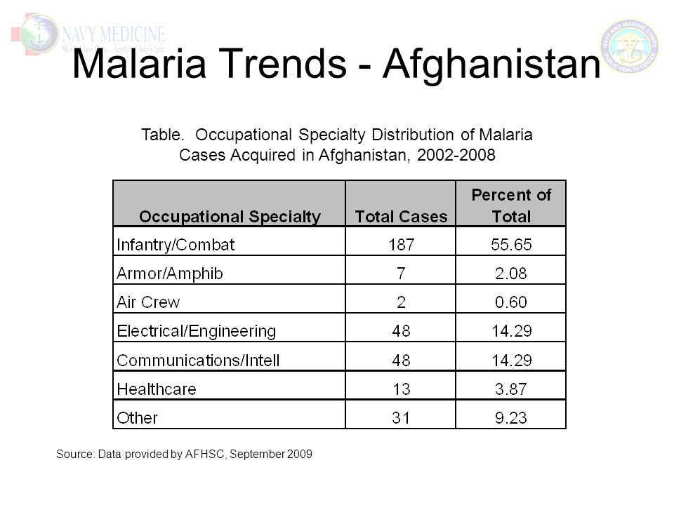 Malaria Trends - Afghanistan Table.