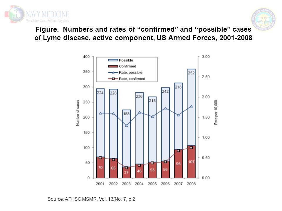 """Figure. Numbers and rates of """"confirmed"""" and """"possible"""" cases of Lyme disease, active component, US Armed Forces, 2001-2008"""