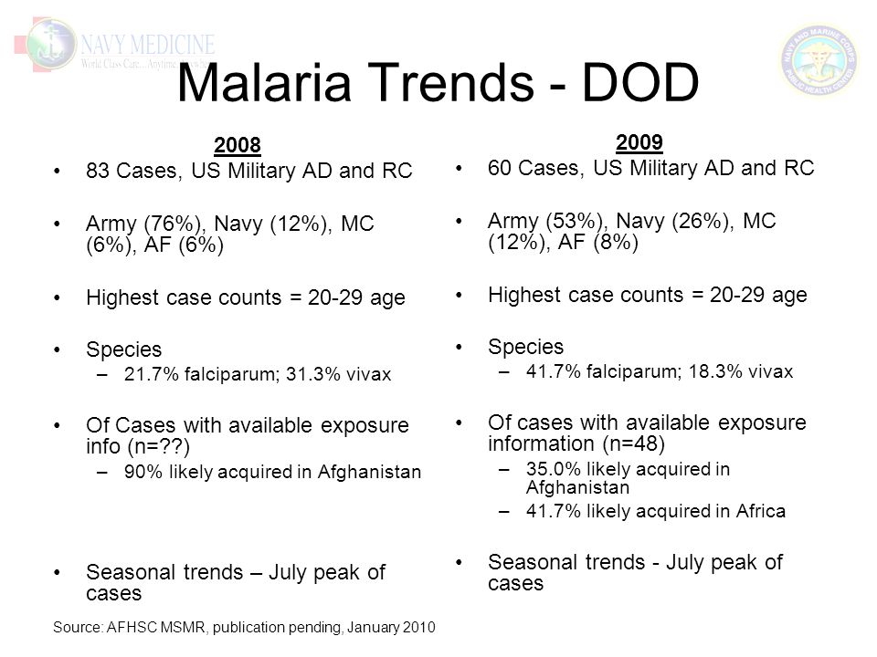 Malaria Trends - DOD 2008 83 Cases, US Military AD and RC Army (76%), Navy (12%), MC (6%), AF (6%) Highest case counts = 20-29 age Species –21.7% falciparum; 31.3% vivax Of Cases with available exposure info (n= ) –90% likely acquired in Afghanistan Seasonal trends – July peak of cases 2009 60 Cases, US Military AD and RC Army (53%), Navy (26%), MC (12%), AF (8%) Highest case counts = 20-29 age Species –41.7% falciparum; 18.3% vivax Of cases with available exposure information (n=48) –35.0% likely acquired in Afghanistan –41.7% likely acquired in Africa Seasonal trends - July peak of cases Source: AFHSC MSMR, publication pending, January 2010