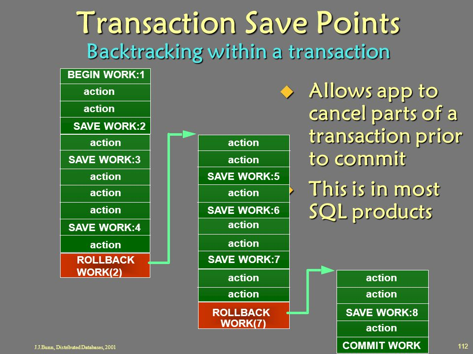 J.J.Bunn, Distributed Databases, 2001 112 Transaction Save Points Backtracking within a transaction  Allows app to cancel parts of a transaction prio