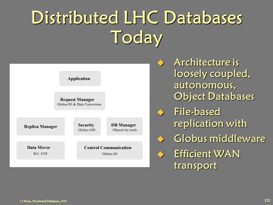 J.J.Bunn, Distributed Databases, 2001 132 Distributed LHC Databases Today  Architecture is loosely coupled, autonomous, Object Databases  File-based