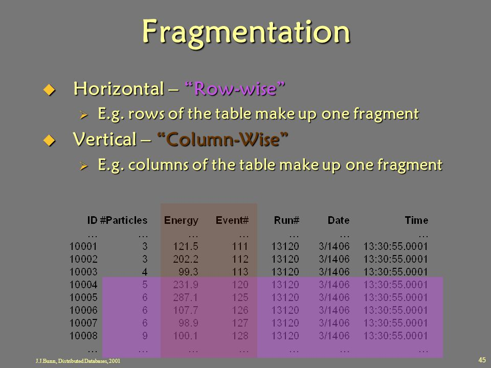 "J.J.Bunn, Distributed Databases, 2001 45 Fragmentation  Horizontal – ""Row-wise""  E.g. rows of the table make up one fragment  Vertical – ""Column-Wi"