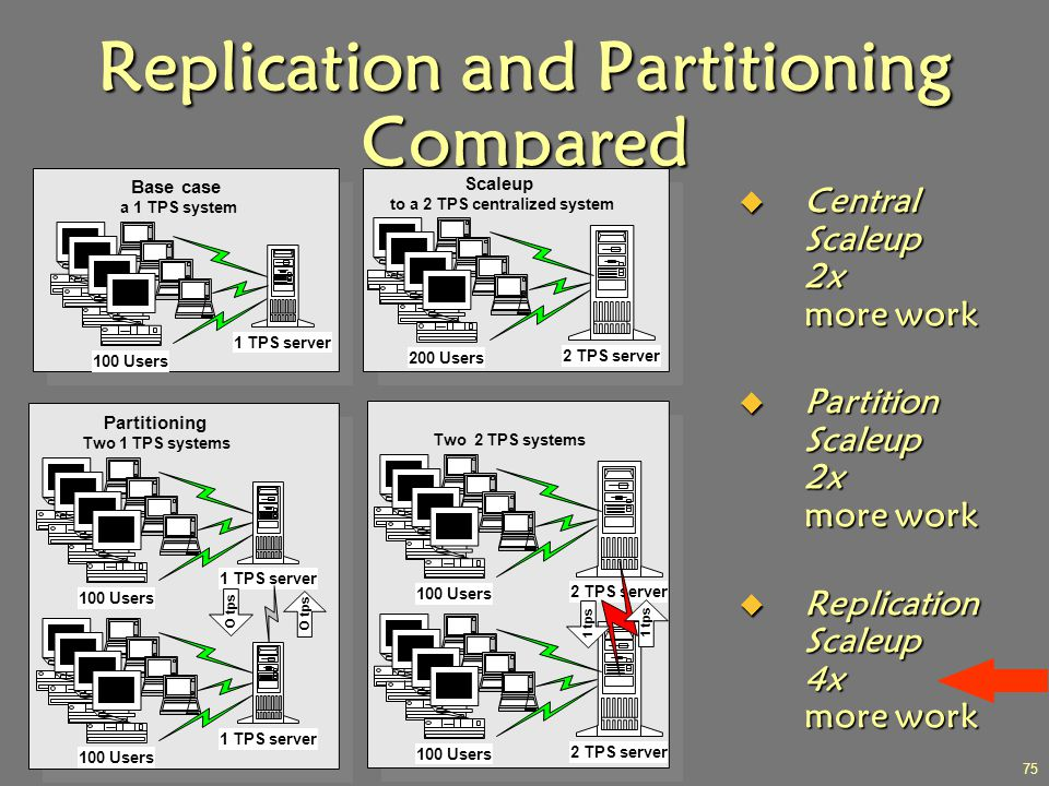 J.J.Bunn, Distributed Databases, 2001 75 Replication and Partitioning Compared  Central Scaleup 2x more work  Partition Scaleup 2x more work  Repli