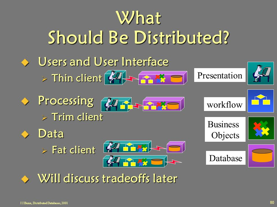 J.J.Bunn, Distributed Databases, 2001 80 What Should Be Distributed?  Users and User Interface  Thin client  Processing  Trim client  Data  Fat