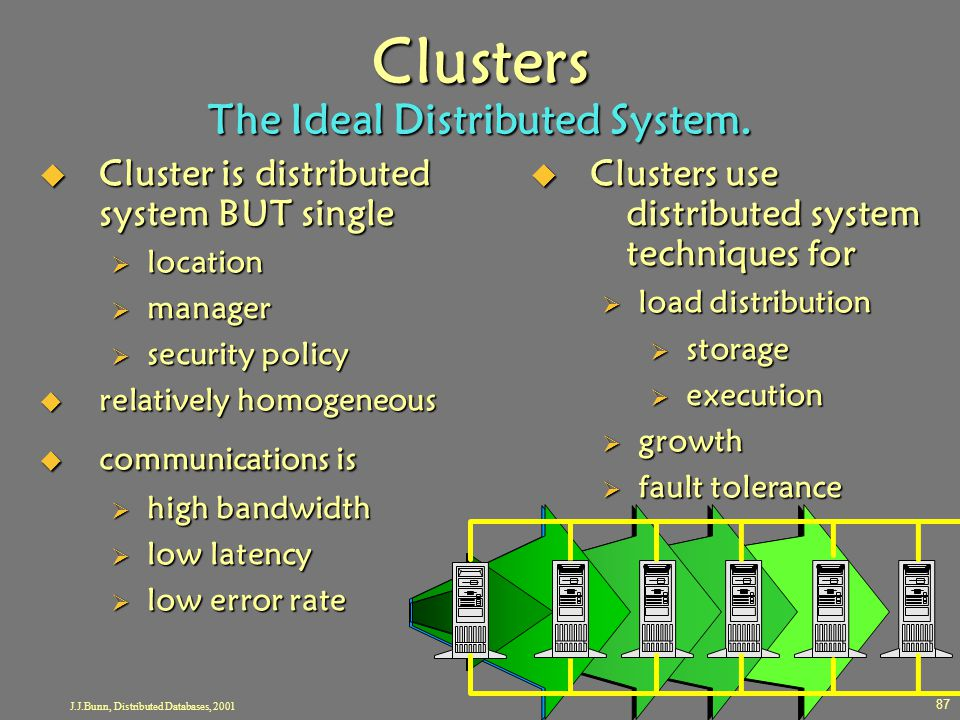 J.J.Bunn, Distributed Databases, 2001 87 Clusters The Ideal Distributed System.  Cluster is distributed system BUT single  location  manager  secu