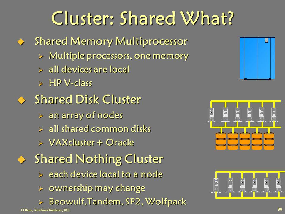 J.J.Bunn, Distributed Databases, 2001 88 Cluster: Shared What?  Shared Memory Multiprocessor  Multiple processors, one memory  all devices are loca