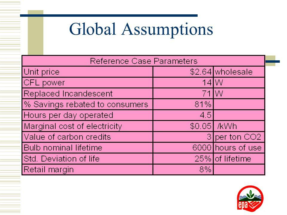 Global Assumptions