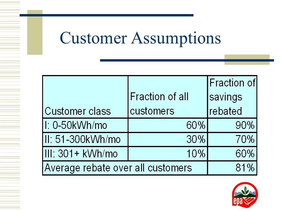 Customer Assumptions