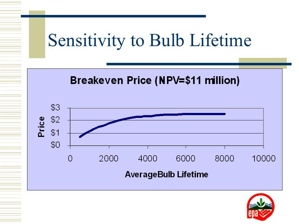 Sensitivity to Bulb Lifetime