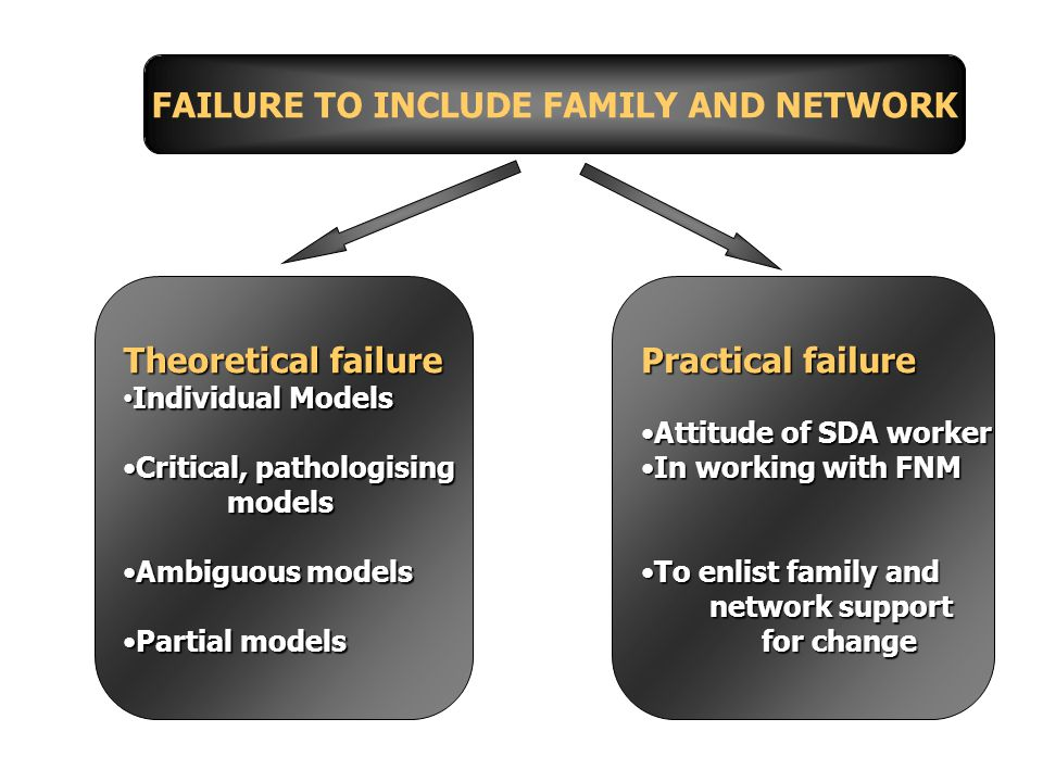 Theoretical failure Individual Models Individual Models Critical, pathologisingCritical, pathologisingmodels Ambiguous modelsAmbiguous models Partial modelsPartial models Practical failure Attitude of SDA workerAttitude of SDA worker In working with FNMIn working with FNM To enlist family andTo enlist family and network support network support for change for change FAILURE TO INCLUDE FAMILY AND NETWORK