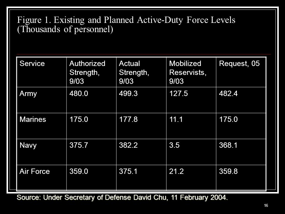 16 Figure 1. Existing and Planned Active-Duty Force Levels (Thousands of personnel) ServiceAuthorized Strength, 9/03 Actual Strength, 9/03 Mobilized R