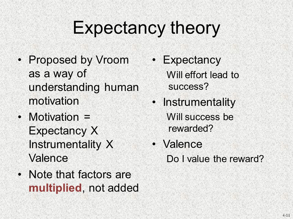4-11 Expectancy theory Proposed by Vroom as a way of understanding human motivation Motivation = Expectancy X Instrumentality X Valence Note that factors are multiplied, not added Expectancy Will effort lead to success.