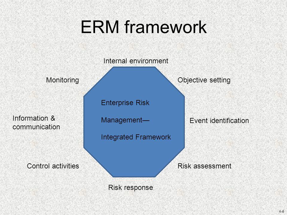 4-6 ERM framework Enterprise Risk Management— Integrated Framework Internal environment Objective setting Event identification Risk assessment Risk response Control activities Information & communication Monitoring