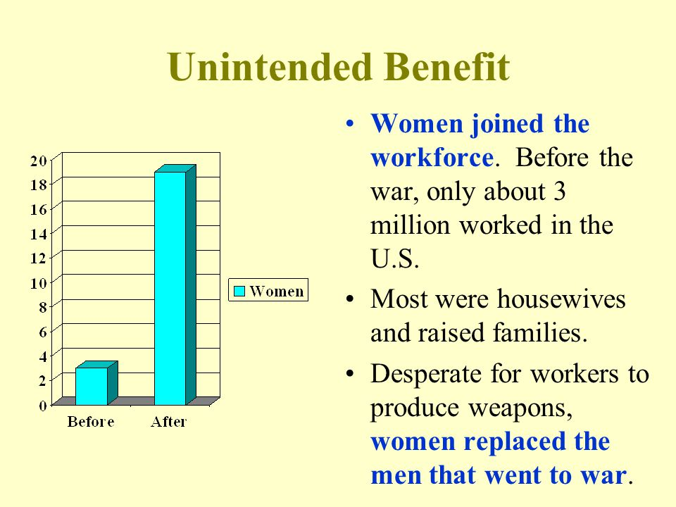 Unintended Benefit Women joined the workforce.