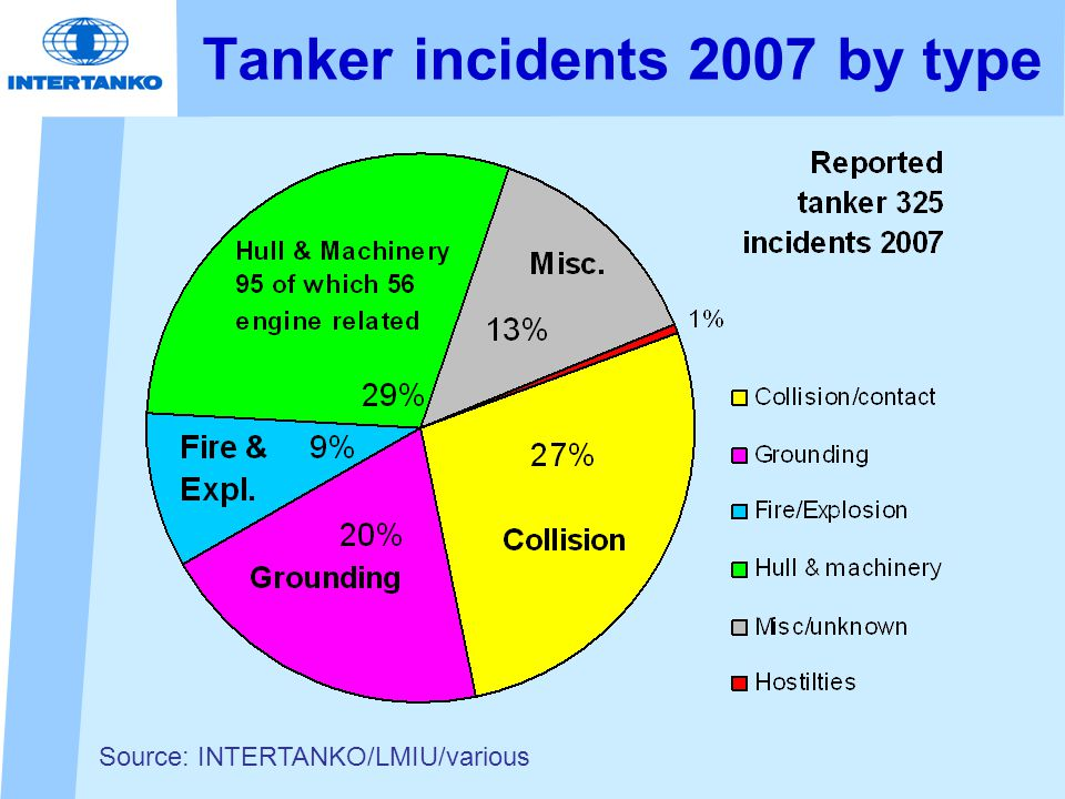 Tanker incidents 2007 by type Source: INTERTANKO/LMIU/various