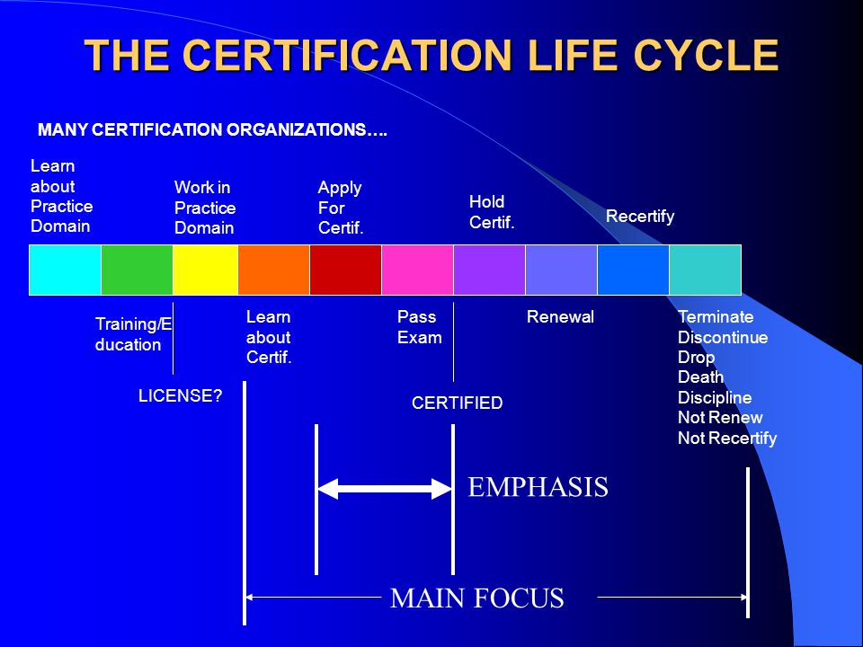 THE CERTIFICATION LIFE CYCLE Learn about Practice Domain Training/E ducation Work in Practice Domain Learn about Certif. Apply For Certif. LICENSE? Pa