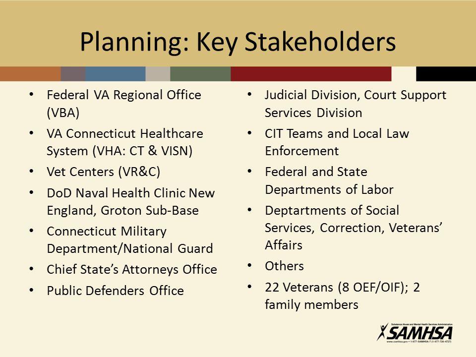 Planning: Key Stakeholders Federal VA Regional Office (VBA) VA Connecticut Healthcare System (VHA: CT & VISN) Vet Centers (VR&C) DoD Naval Health Clin