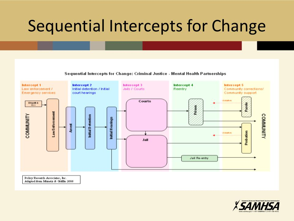 Sequential Intercepts for Change