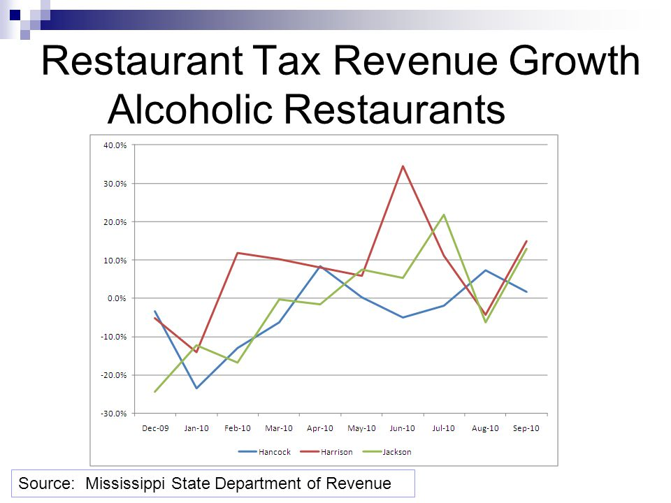 Restaurant Tax Revenue Growth Alcoholic Restaurants Source: Mississippi State Department of Revenue
