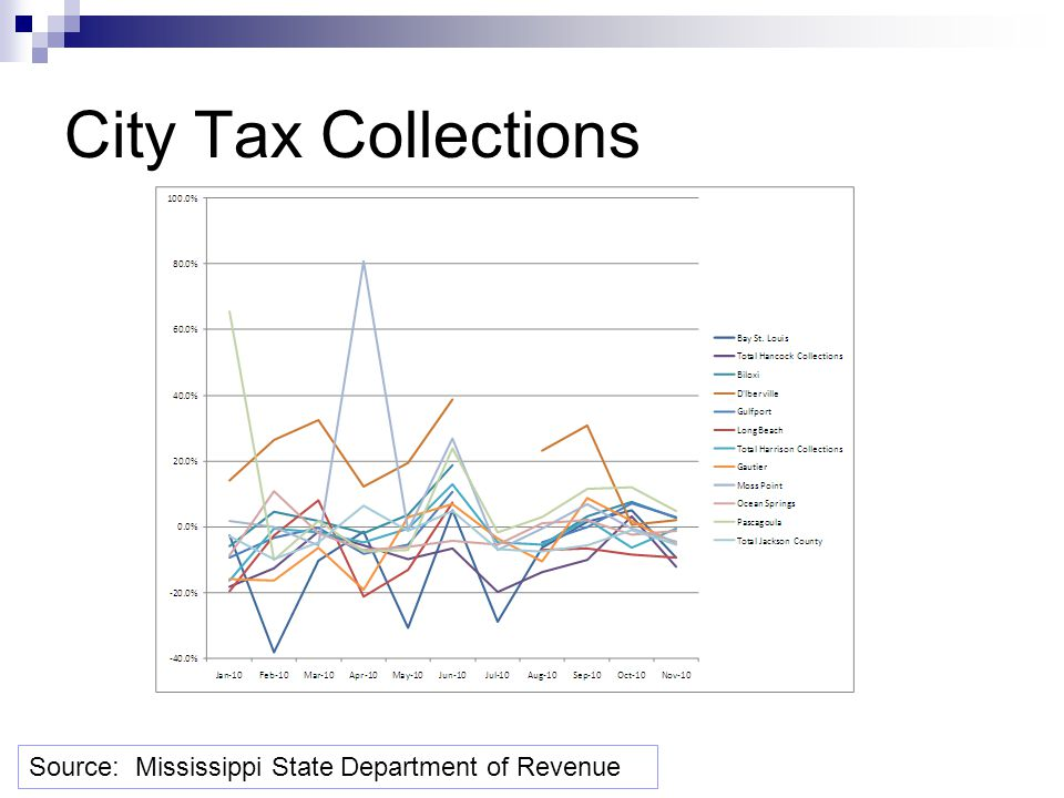 City Tax Collections Source: Mississippi State Department of Revenue