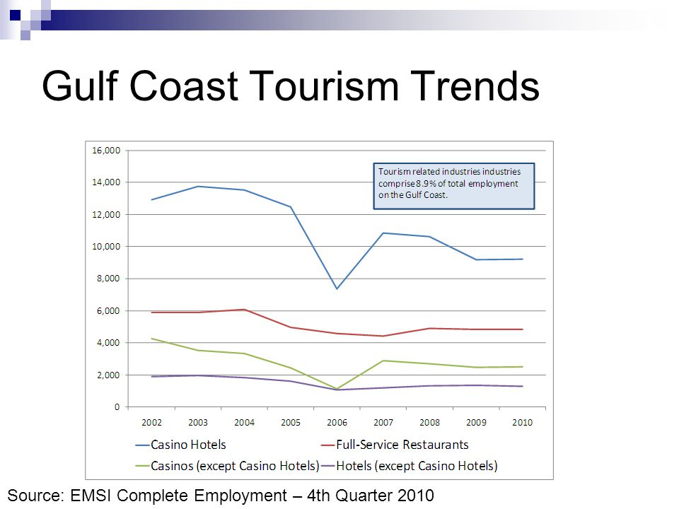 Gulf Coast Tourism Trends Source: EMSI Complete Employment – 4th Quarter 2010