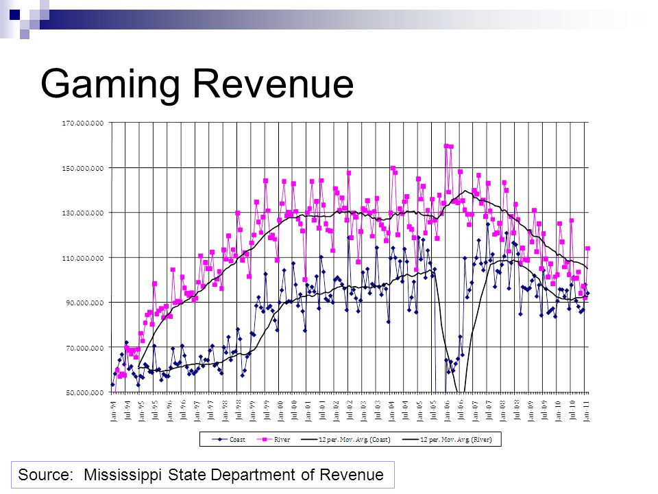 Gaming Revenue Source: Mississippi State Department of Revenue