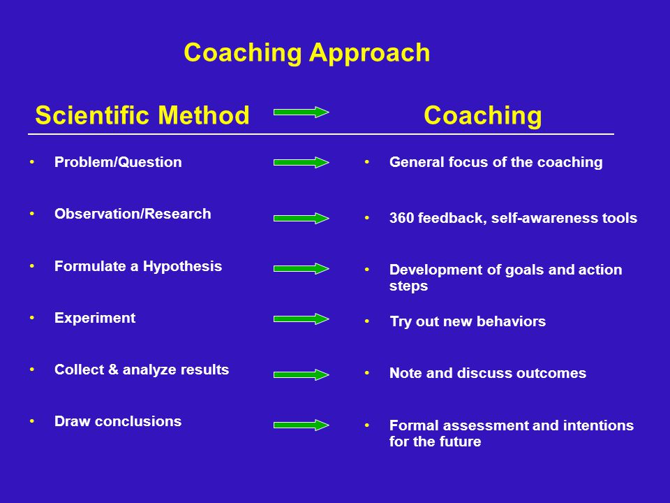 Coaching Approach Scientific Method Coaching Problem/Question Observation/Research Formulate a Hypothesis Experiment Collect & analyze results Draw conclusions General focus of the coaching 360 feedback, self-awareness tools Development of goals and action steps Try out new behaviors Note and discuss outcomes Formal assessment and intentions for the future