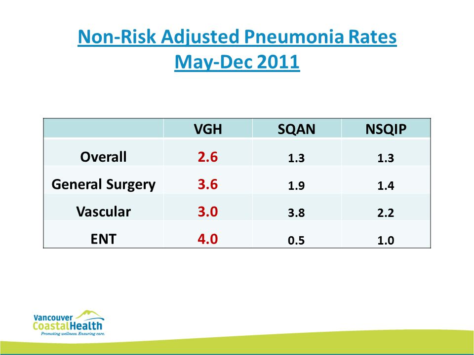 Non-Risk Adjusted Pneumonia Rates May-Dec 2011 VGHSQANNSQIP Overall2.6 1.3 General Surgery3.6 1.91.4 Vascular3.0 3.82.2 ENT4.0 0.51.0