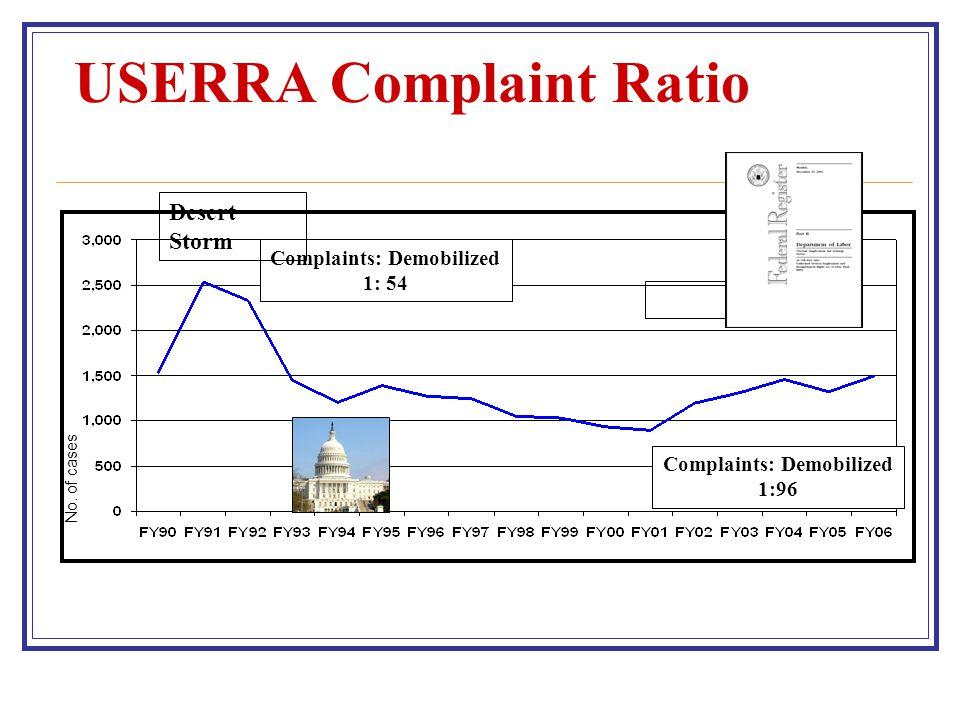 USERRA Complaint Ratio Global War on Terrorism Complaints: Demobilized 1:96 Complaints: Demobilized 1: 54 Desert Storm No.
