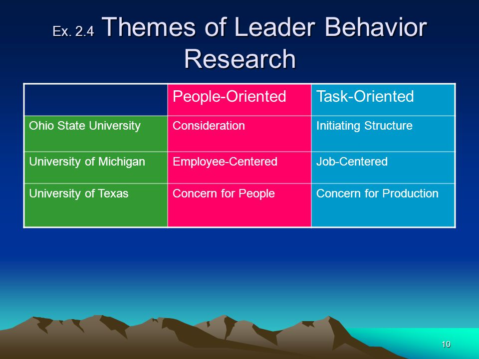 10 Ex. 2.4 Themes of Leader Behavior Research People-OrientedTask-Oriented Ohio State UniversityConsiderationInitiating Structure University of Michig