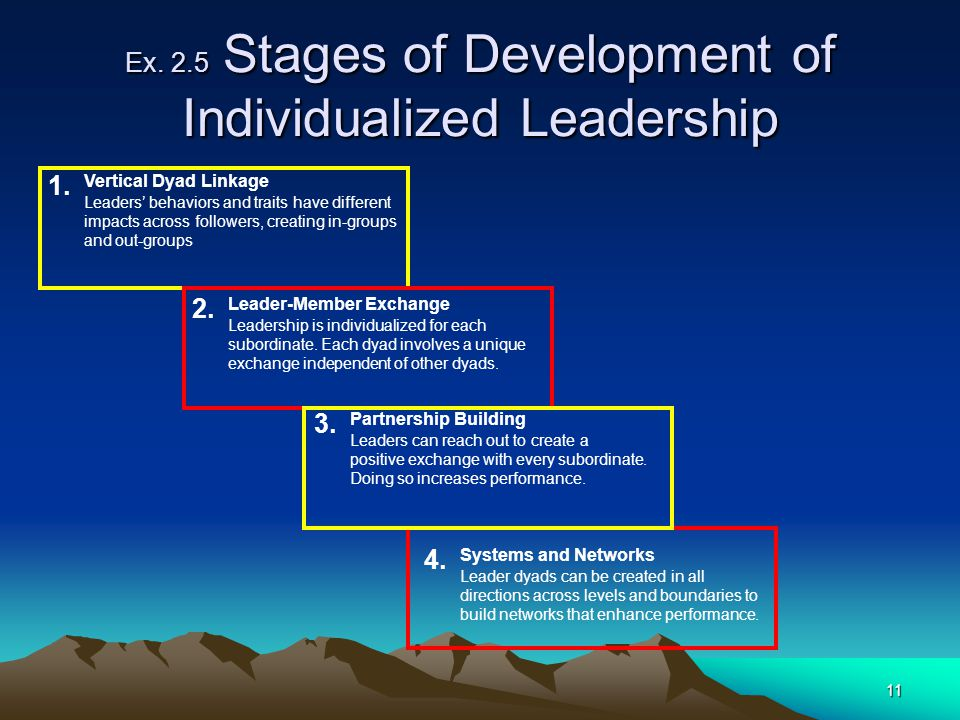 11 Ex. 2.5 Stages of Development of Individualized Leadership 1. Vertical Dyad Linkage Leaders' behaviors and traits have different impacts across fol