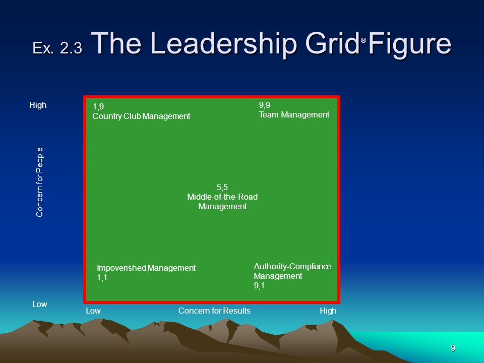 9 Ex. 2.3 The Leadership Grid ® Figure 1,9 Country Club Management 9,9 Team Management 5,5 Middle-of-the-Road Management Impoverished Management 1,1 A