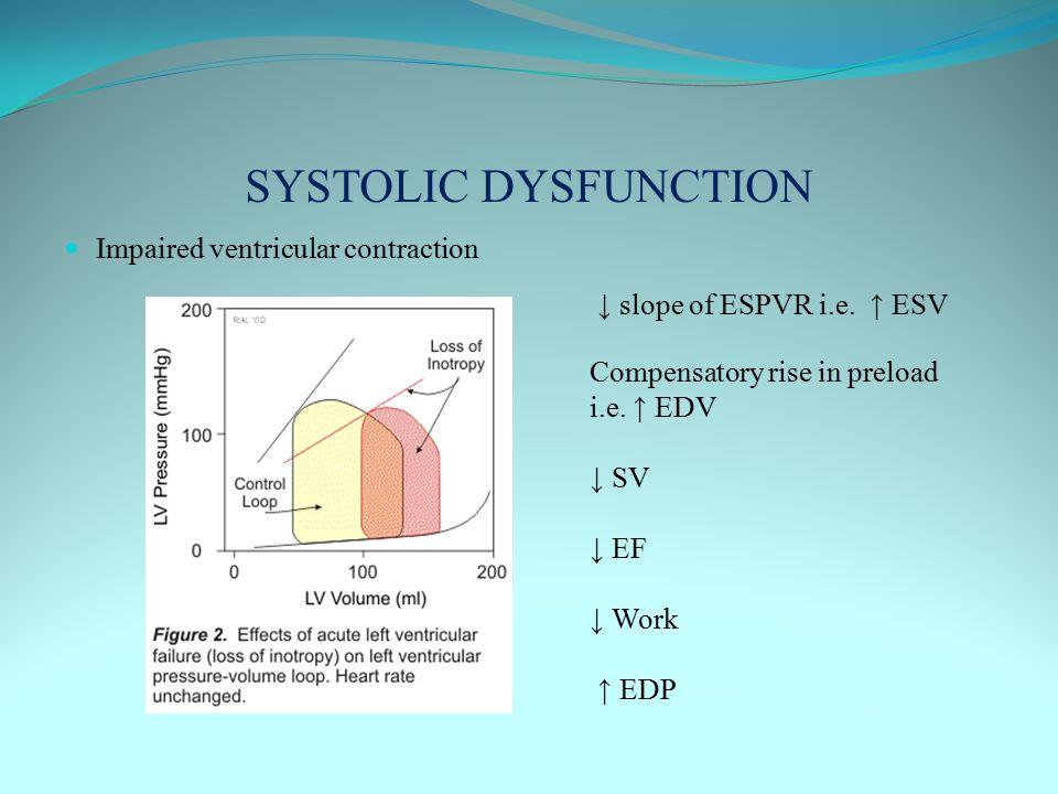 SYSTOLIC DYSFUNCTION Impaired ventricular contraction ↓ slope of ESPVR i.e. ↑ ESV Compensatory rise in preload i.e. ↑ EDV ↓ SV ↓ EF ↓ Work ↑ EDP