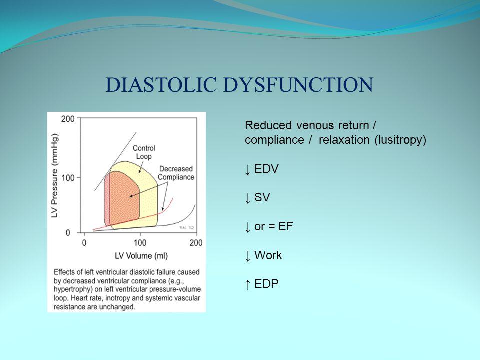 DIASTOLIC DYSFUNCTION Reduced venous return / compliance / relaxation (lusitropy) ↓ EDV ↓ SV ↓ or = EF ↓ Work ↑ EDP