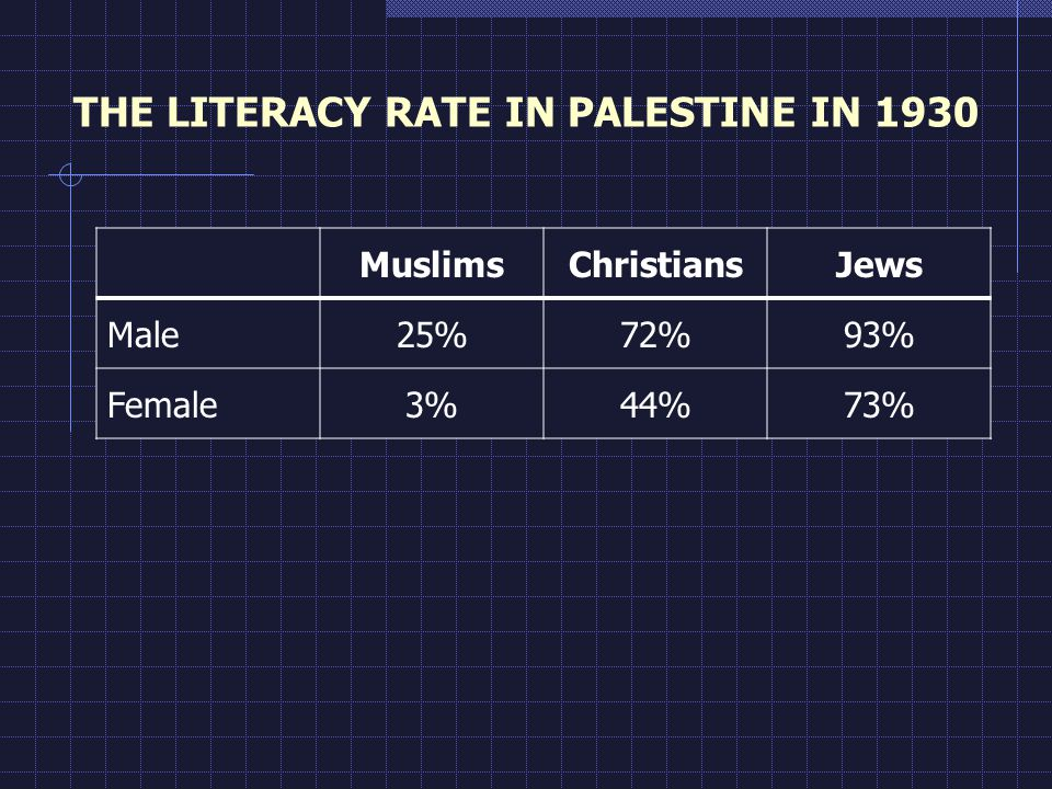 THE LITERACY RATE IN PALESTINE IN 1930 MuslimsChristiansJews Male25%72%93% Female3%44%73%