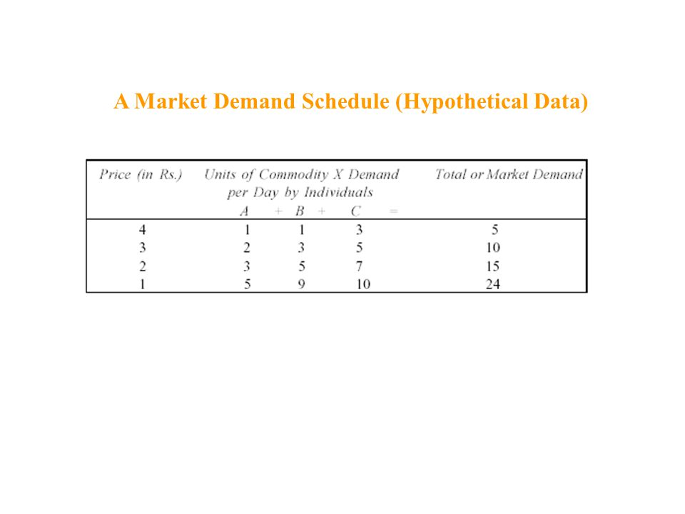Market Demand Curve In graphical terms, a market demand curve for a product is derived through the horizontal summation of all individual buyer's demand curves for the given product.