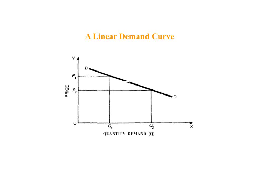 A Linear Demand Curve