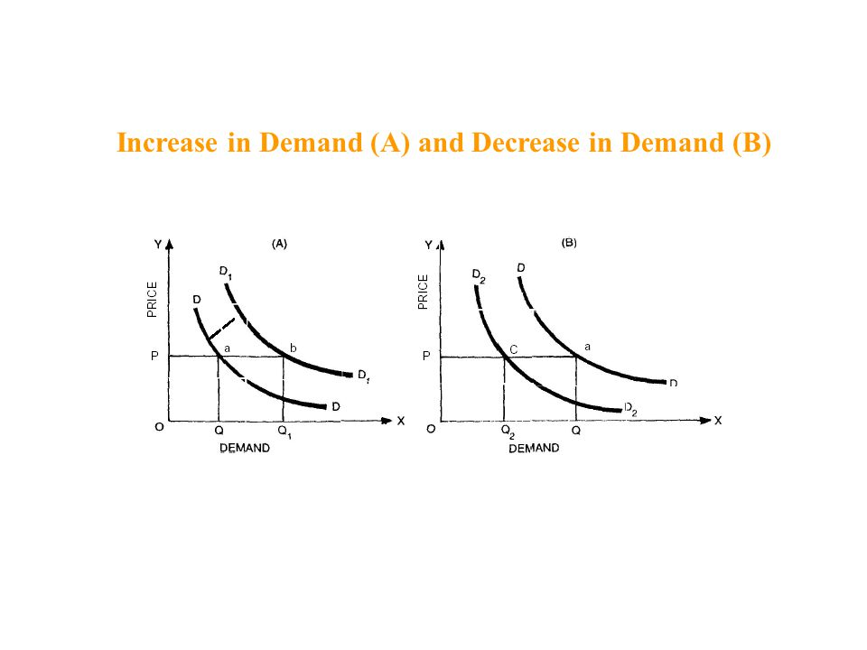 Increase in Demand (A) and Decrease in Demand (B)