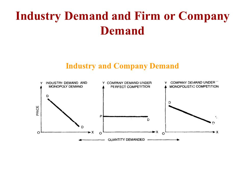 Industry Demand and Firm or Company Demand Industry and Company Demand