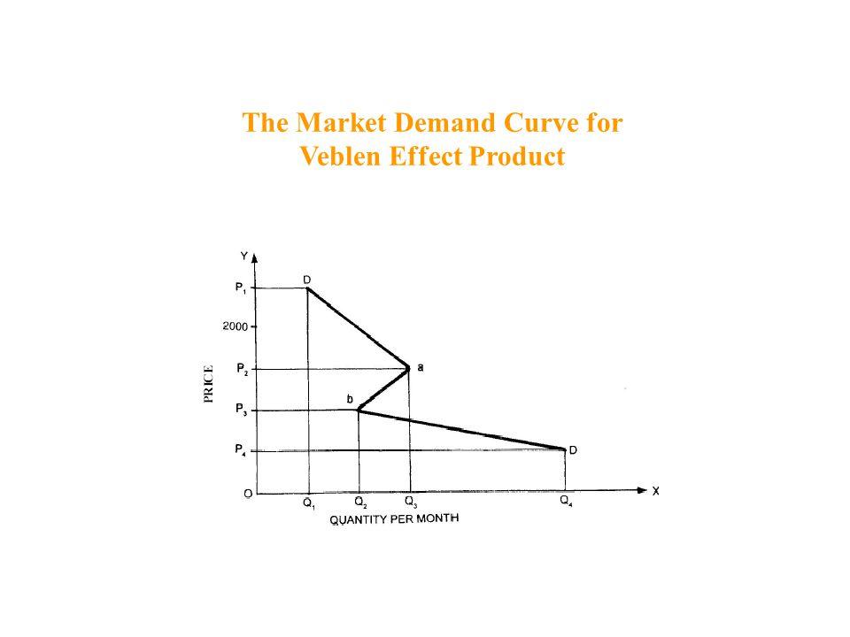 The Market Demand Curve for Veblen Effect Product