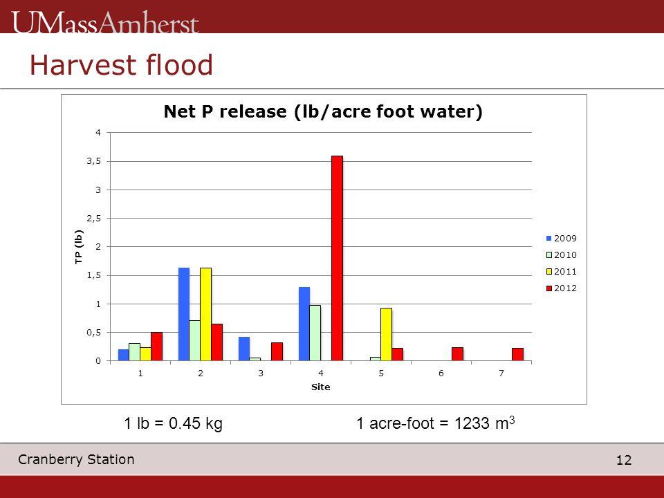 12 Cranberry Station Harvest flood 1 acre-foot = 1233 m 3 1 lb = 0.45 kg