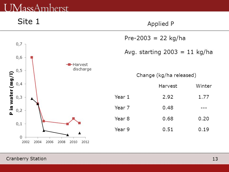 13 Cranberry Station Change (kg/ha released) HarvestWinter Year 12.921.77 Year 70.48--- Year 80.680.20 Year 90.510.19 Applied P Pre-2003 = 22 kg/ha Av