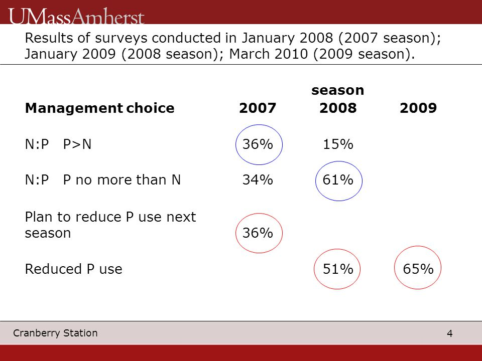 4 Cranberry Station Results of surveys conducted in January 2008 (2007 season); January 2009 (2008 season); March 2010 (2009 season).