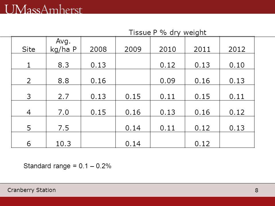 8 Cranberry Station Standard range = 0.1 – 0.2% Tissue P % dry weight Site Avg. kg/ha P20082009201020112012 18.30.13 0.120.130.10 28.80.16 0.090.160.1