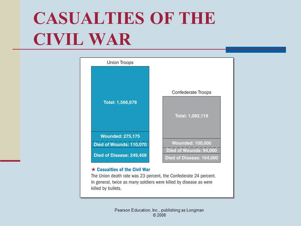 Pearson Education, Inc., publishing as Longman © 2008 CASUALTIES OF THE CIVIL WAR