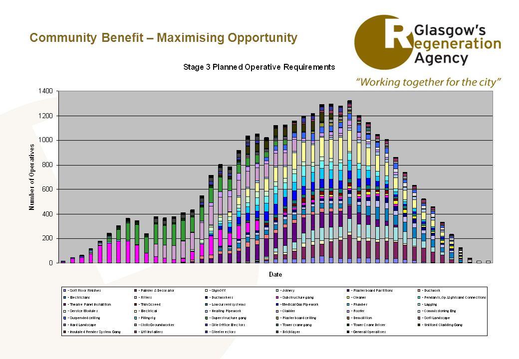 Community Benefit – Maximising Opportunity