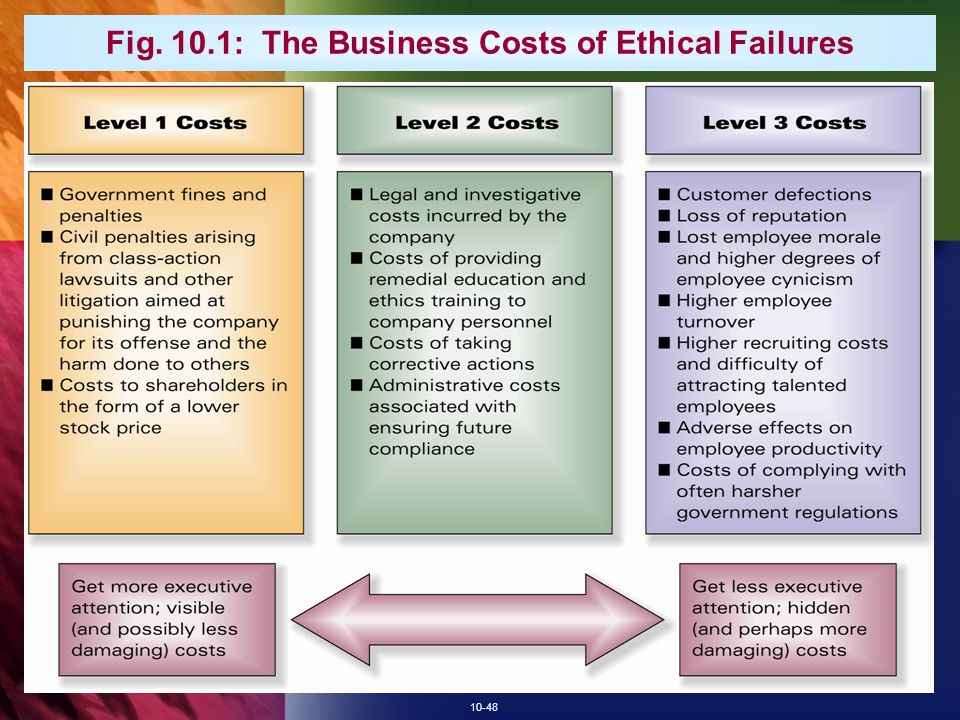 10-48 Fig. 10.1: The Business Costs of Ethical Failures