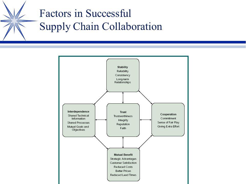Factors in Successful Supply Chain Collaboration