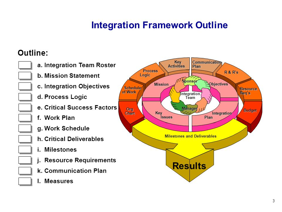 3 Resource Req's Key KeyActivities R & R's Schedule Schedule of Work Budget Org Chart Milestones and Deliverables Communication Plan Process Logic Process Logic Sponsor Integration Plan Integration Plan Objectives Mission Results Integration Team Key Issues Issues Manager Outline: a.Integration Team Roster b.Mission Statement c.Integration Objectives d.Process Logic e.Critical Success Factors f.Work Plan g.Work Schedule h.Critical Deliverables i.Milestones j.Resource Requirements k.Communication Plan l.Measures Integration Framework Outline